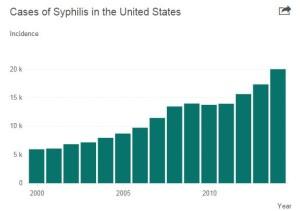 syphilis chart